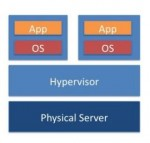 Virtualization stack